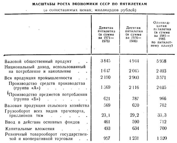 Рост экономики СССР по пятилеткам