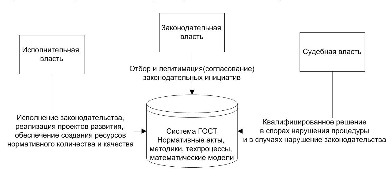 Структура власти с точки зрения ОРАС. Исполнительная, законодательная и судебная власть.