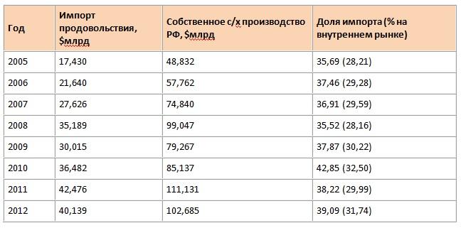 импорт и собственное производство 2012 г