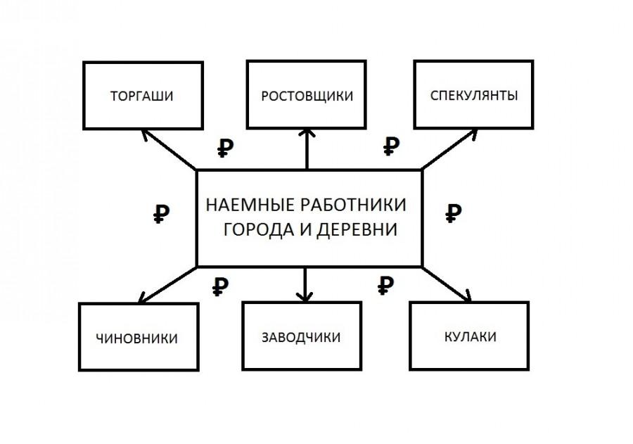 Схема угнетения